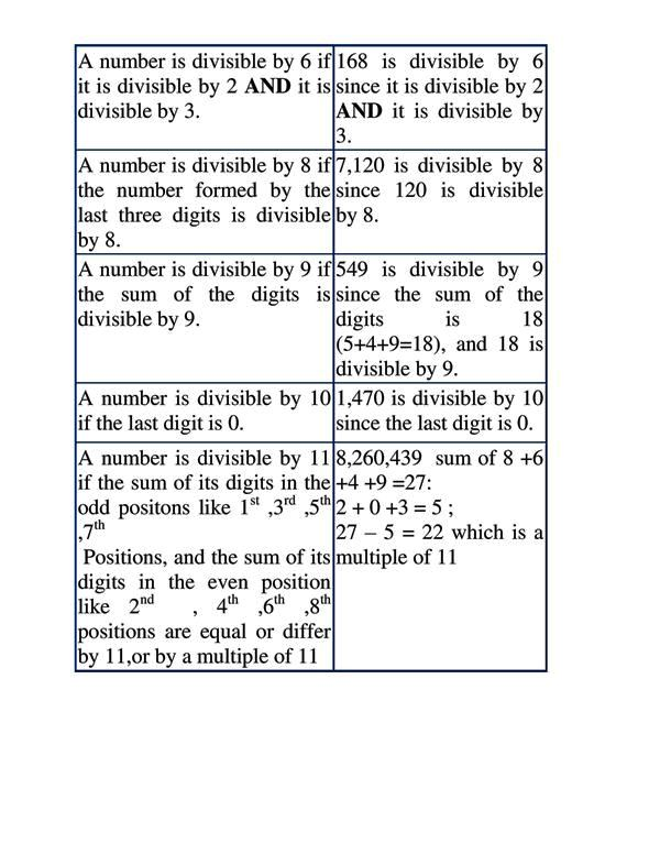 DIVISIBILITY TEST 2